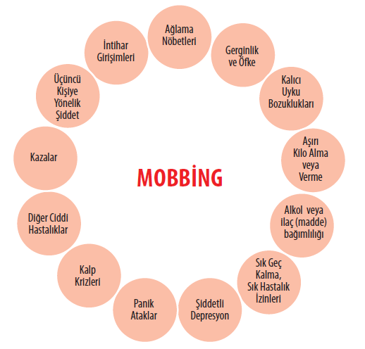 Mobbing Ülke Ekonomisini de Olumsuz Etkiliyor